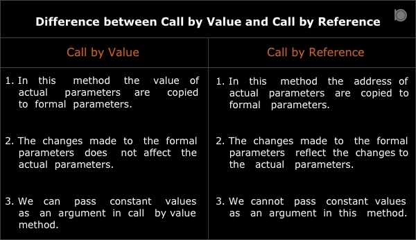 difference-between-call-by-value-and-call-by-reference
