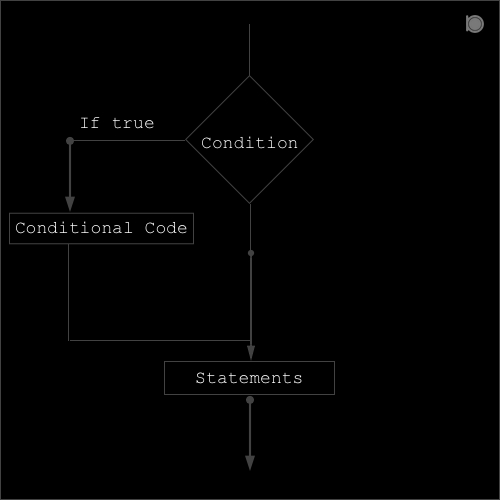 if-statement-in-c