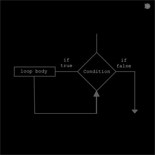 while-loop-in-C